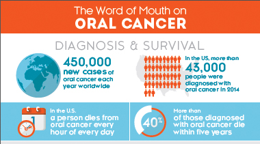 oral-cancer-awareness-month